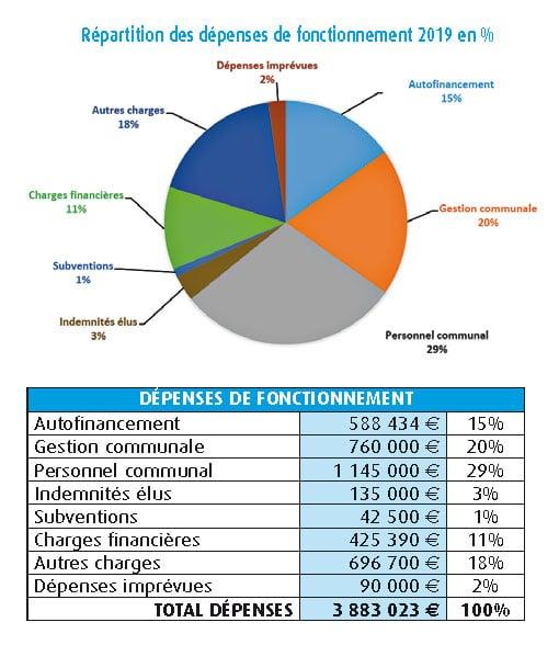 budget-dépenses-2019