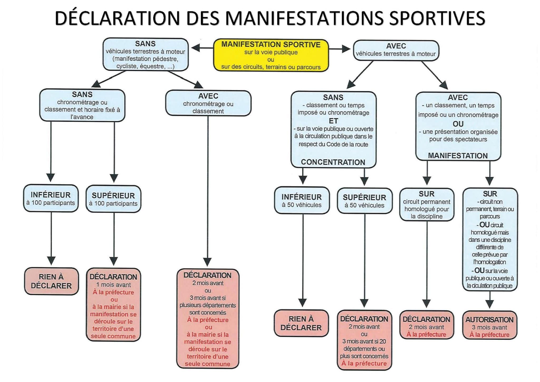Schéma-manifestations-sur-LA-VOIE-PUBLIQUE